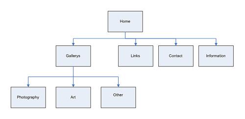 sơ đồ trang web đơn giản