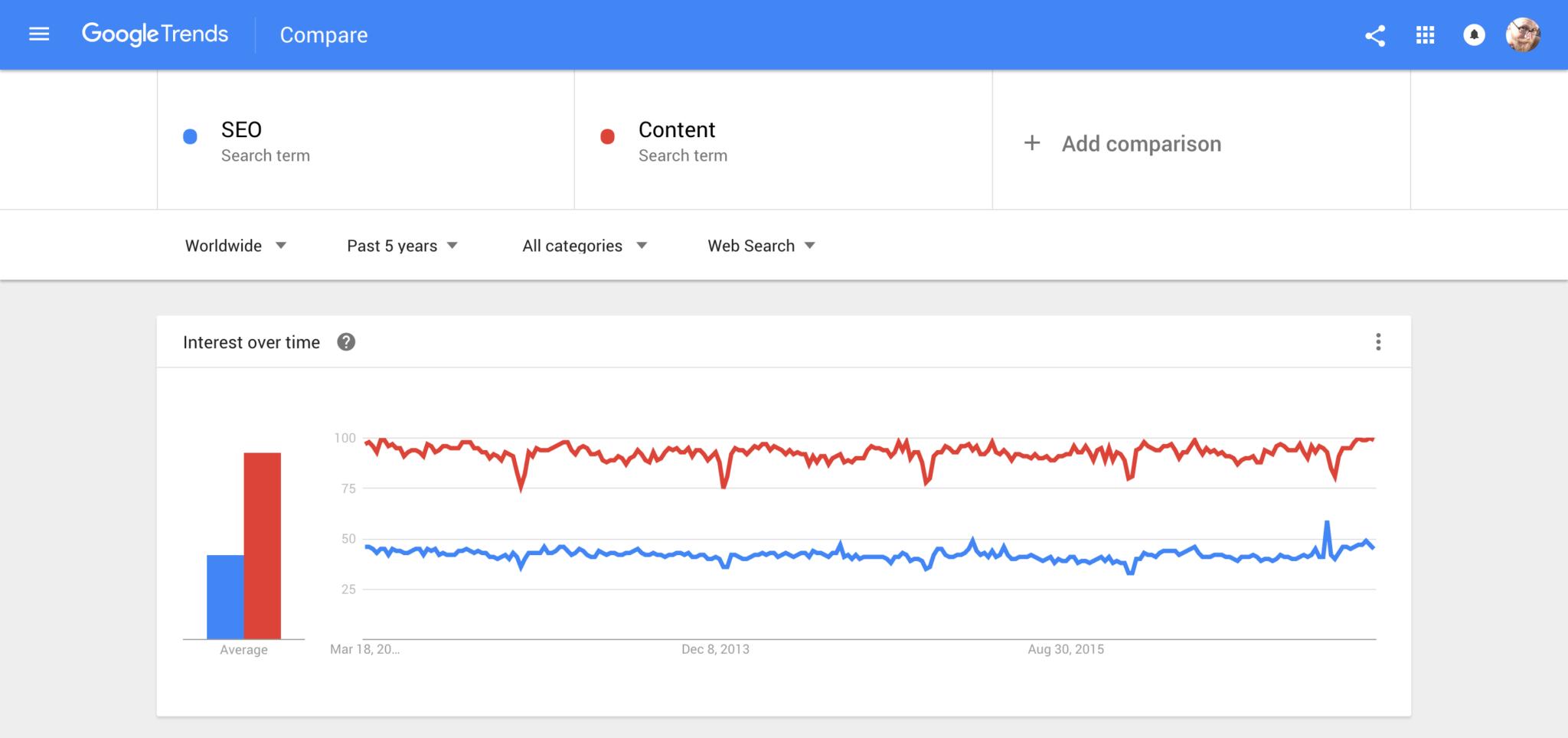 xu hướng seo và nội dung google
